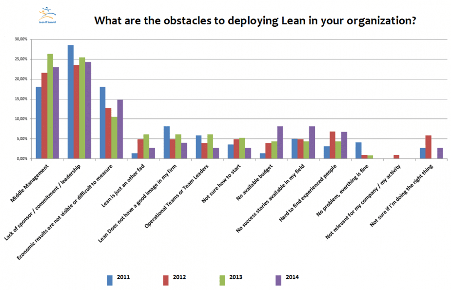 Obstacles-to-lean-Lean-IT-Summit-2014